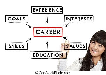 carrera, mujer de negocios, concepto