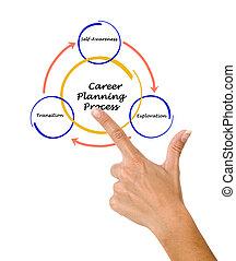 carrera, proceso, planificación