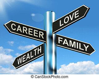 carrière, amour, richesse, famille, poteau indicateur,...