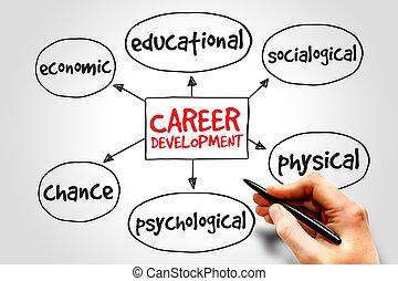 carrière, développement