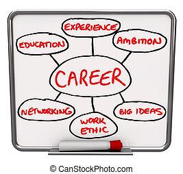 carrière, diagram, droog wis raad, hoe, om te slagen, in,...