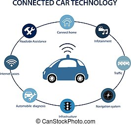 Cars connected to Technology