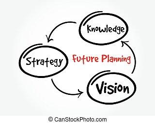 carte, avenir, planification, esprit