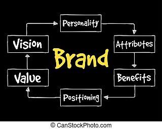 carte, marque, esprit, valeur