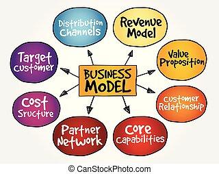 carte, modèle, esprit, stratégie commerciale
