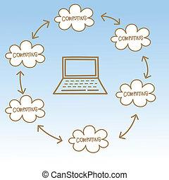 cartoon drawing of cloud computing concept
