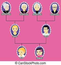 Cartoon family tree of the boy with little sister
