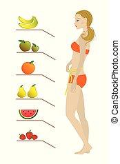 Cartoon slim Girl and fruits,