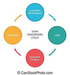 Cash conversion cycle from cash to inventory, account receivables and accounts payable vector