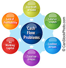 Cash flow problems business diagram illustration