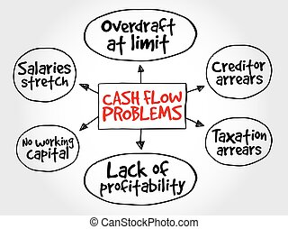Cash flow problems, strategy mind map, business concept