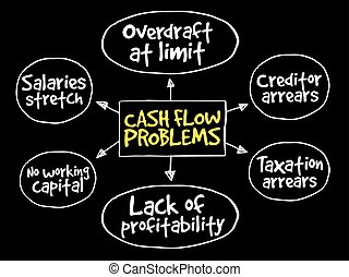 Cash flow problems, strategy