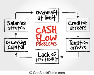 Cash flow problems, strategy mind map