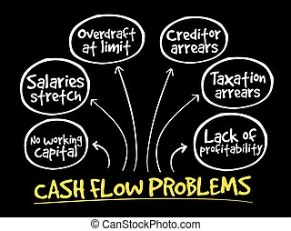 Cash flow problems