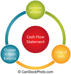 Cash flow statement business diagram management chart illustration