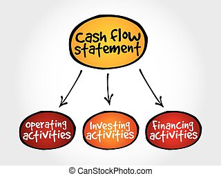 Cash flow statement mind map