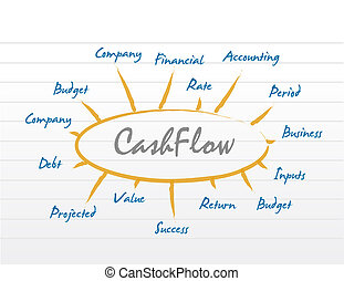 cashflow business model diagram. illustration design graphic