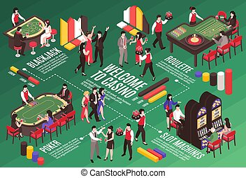 Casino Isometric Flowchart Composition