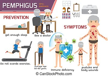 caso, pemphigus, illustration., elements., pemphigus.,...
