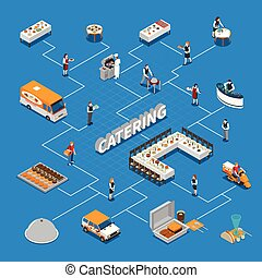 Catering Isometric Flowchart