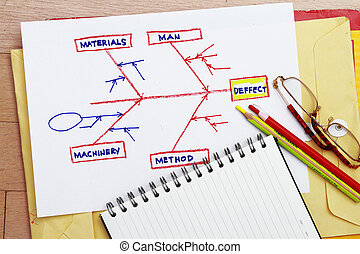 causa, diagrama, efeito