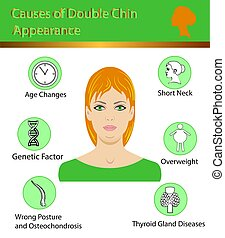 Causes of double chin, vector illustration diagram isolated
