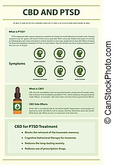 CBD and PTSD vertical infographic illustration about ...