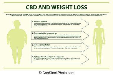 cbd, vægt, infographic, horisontale, skade