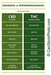 CBD vs THC Medical Applications vertical infographic