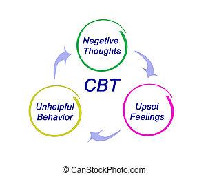 cbt, diagramme