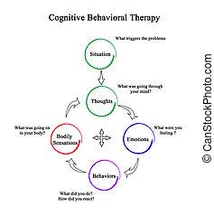 (cbt), thérapie, cognitif, behavioral