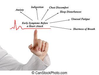 cedo, sintomas, antes de, um, ataque cardíaco