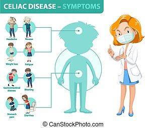 celiac, informationen, krankheit, symptome, infographic