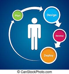 centrado, usuário, experiência