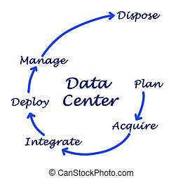 centro dati