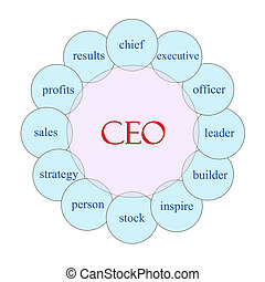 CEO Circular Word Concept - CEO concept circular diagram in...