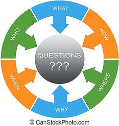 cercles, concept, mot, questions