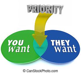 cercles, priorité, vouloir, prioritize, diagramme, vs, buts, ils, vous, venn, entrecouper