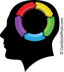 cerebro, dirección, idea