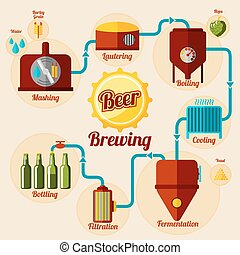 cerveza, industria cervecera, proceso, infographic., en, plano, style., vector