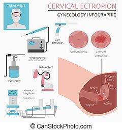 Cervical ectropion. Ginecological medical desease...