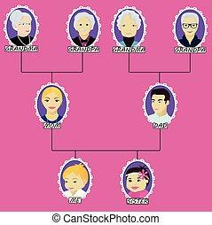 chłopiec, mały, drzewo genealogiczne, siostra, rysunek