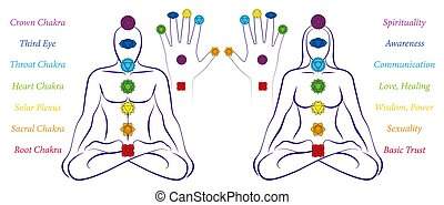 Chakras Body Palm Hand Symbols Names Men Woman