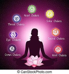 Chakras - illustration of Seven Chakras