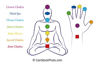 Chakras Male Body Palm Hand Symbols Names