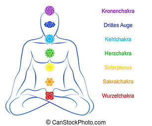 Seven main chakras beaded along the corresponding body regions of a meditating man. Vector illustration over white background. German labeling!