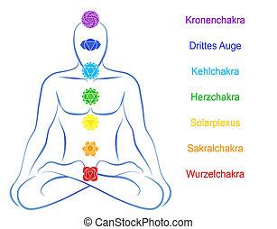 Seven main chakras beaded along the corresponding body regions of a meditating man. Vector illustration over white background. German labeling!