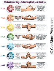 Chakras Mudras & Mantras - A table of meanings, colors,...