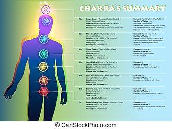 chakra`s, sumário