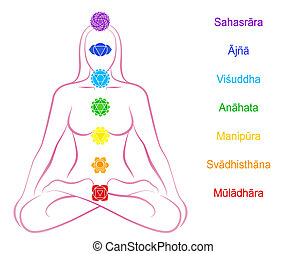 Seven main chakras beaded along the corresponding body regions of a meditating woman - names in Sanskrit. Vector illustration over white background.